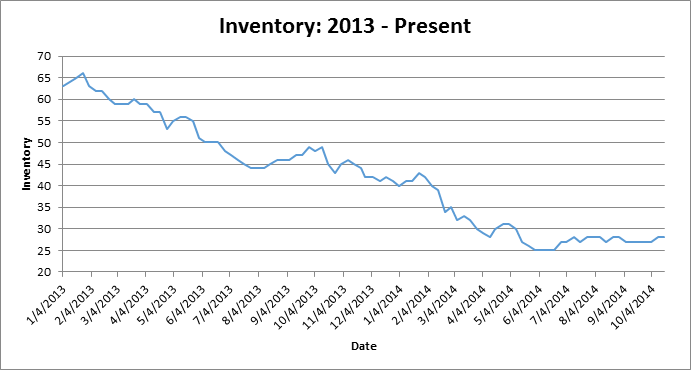 10_21_2014_Inventory_Graph.png